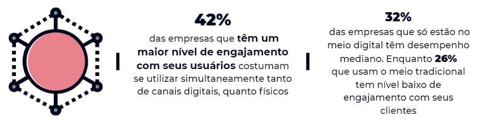 Infográfico que mostra que 42% das empresas que têm um maior nível de engajamento com seus usuários costumam se utilizar simultaneamente tanto de canais digitais, quanto físicos e que 32% das empresas que só estão no meio digital têm desempenho mediano. Enquanto 26% que usam o meio tradicional tem nível baixo de engajamento com seus clientes