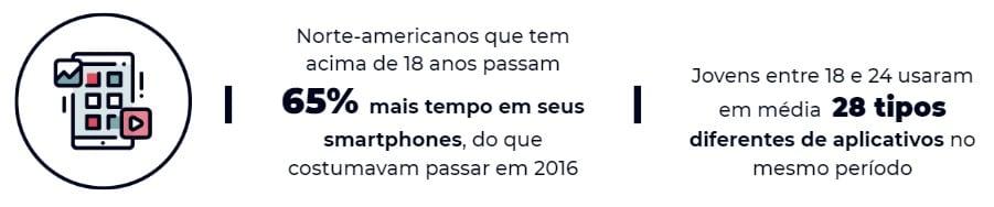 Infográfico que mostra que norte-americanos que tem acima de 18 anos passam 65% mais tempo em seus smartphones, do que costumavam passar em 2016, e que Jovens entre 18 e 24 usaram em média 28 tipos diferentes de aplicativos no mesmo período