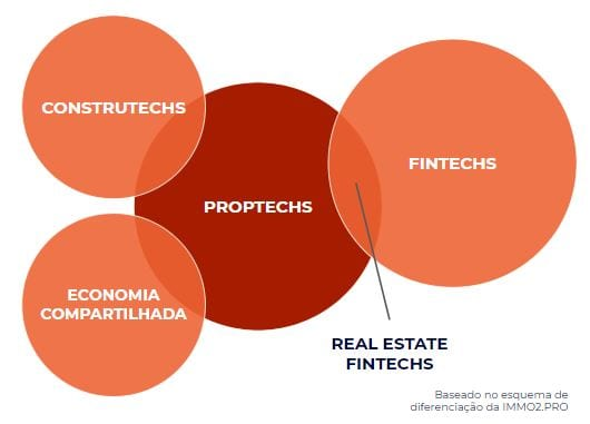 Infográfico que mostra a relação entre Constutechs, economia compartilhada, proptechs e fintechs