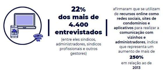 Infográfico que mostra que 22% dos mais de 4.400 entrevistados (entre eles síndicos, administradores, síndicos profissionais e outros gestores) afirmaram que se utilizam de recursos online como redes sociais, sites de condomínios e aplicativos para realizar a comunicação com vizinhos e administradores, índice que representa um aumento de mais de 250% em relação ao de 2013
