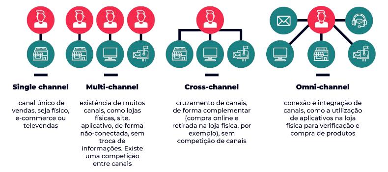 Infográfico que explica a diferença entre conceitos referentes a canais de venda, como single channel (único canal), multi-channel (muitos canais), cross-channel (cruzamento de canais) e omnichannel (integração de canais).