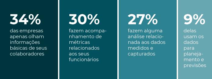 Imagem com dados que apresentam o índice de maturidade das empresas em relação à análise de dados de seus colaboradores