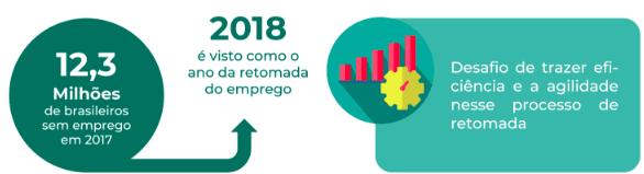 Arte com informações que mostra o número de brasileiros sem emprego em 2017, o que representa um desafio no processo de retomada e contratações