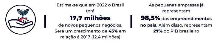 Imagem com dados que mostram a importância dos pequenos negócios no Brasil; estima-se que em 2022 o Brasil terá 17,7 milhões de pequenas empresas no Brasil.