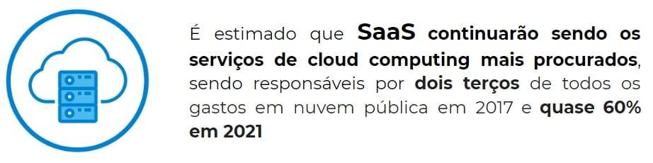 Infográfico que mostra que é estimado que SaaS continuarão sendo os serviços de cloud computing mais procurados, sendo responsáveis por dois terços de todos os gastos em nuvem pública em 2017 e quase 60% em 2021