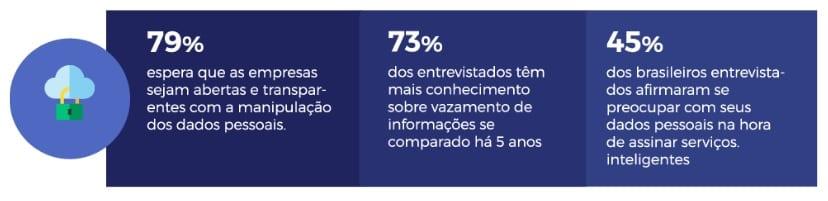 Infográfico que mostra que 79% dos entrevistados esperam que as empresas sejam abertas e transparentes com a manipulação de dados pessoais, que 73% dos entrevistados têm mais conhecimento sobre vazamento de informações se comparado há 5 anos, e que 45% dos brasileiros entrevistados afirmaram se preocupar com seus dados pessoais na hora de assinar serviços inteligentes