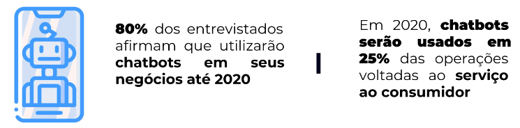 Arte com informações sobre a previsão da utilização de chatbots em negócios ao redor do mundo, em 2020.