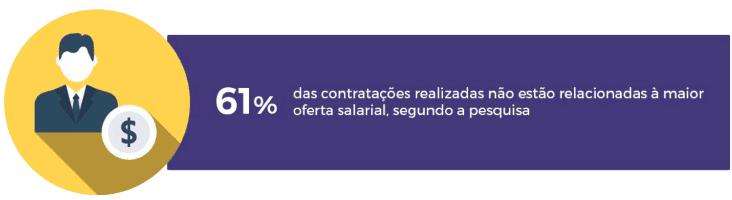 Arte com informações que mostram que 61% das contratações realizadas não estão relacionadas à maior oferta salarial, segundo pesquisa da Revelo