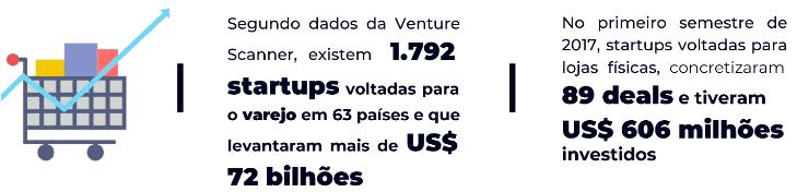Arte com dados sobre o número de Retails Techs e investimentos na área ao redor do mundo, de acordo com a Venture Scanner e CB Insights