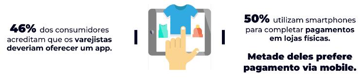 Arte com informações sobre a utilização de smartphones e aplicativos por varejistas. Para 46% dos consumidores, os varejistas deveriam oferecer um app e 50% se utilizam de smartphones para completar pagamentos em lojas físicas